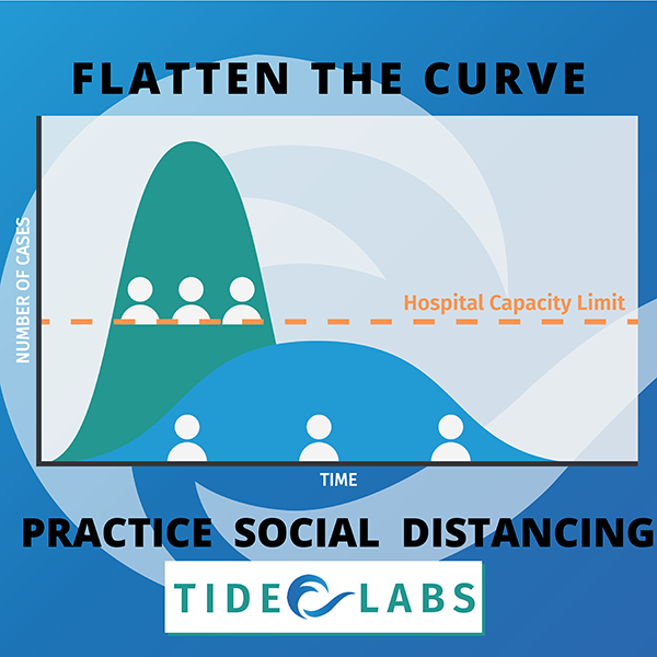 Flatten the curve by practices social distancing