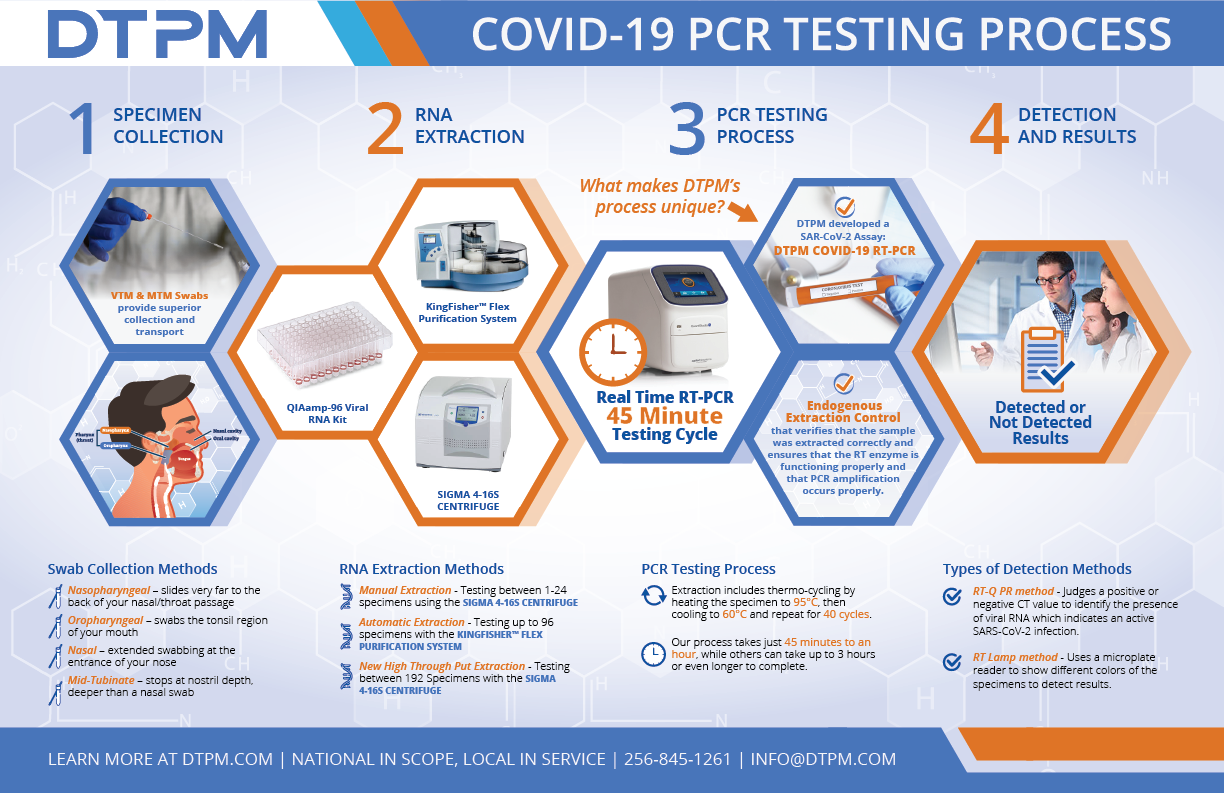 DTPM's COVID-19 Testing Process explained in infographic form