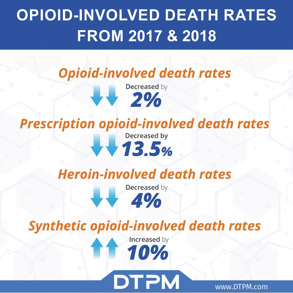 Opioid-involved death rates from 2017-2018