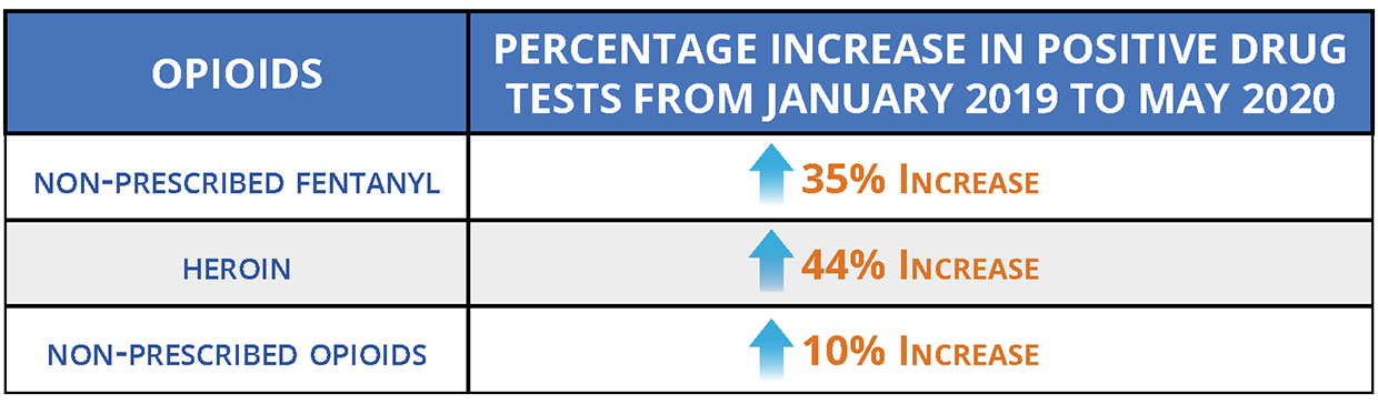 Percentage increase in positive drug tests from January 2019 to May 2020.
